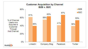 customer-acquisition-by-channel