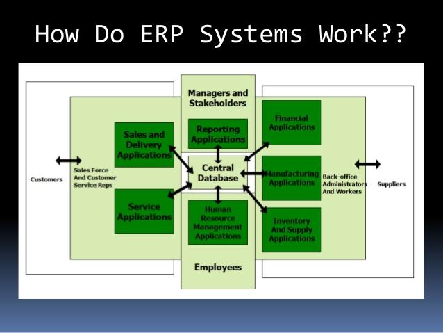 ERP-working