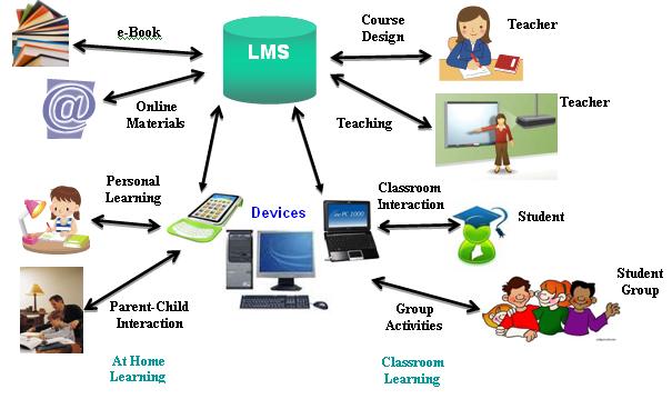 Classroom Based Web Design Course ~ Learning management system smejoinup