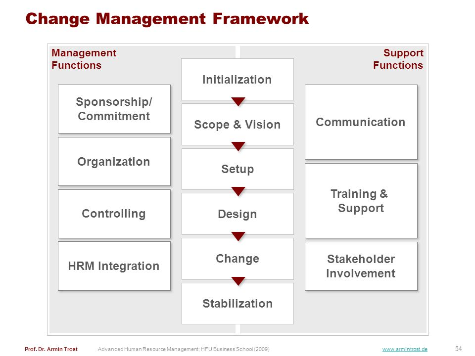 change-management-framework