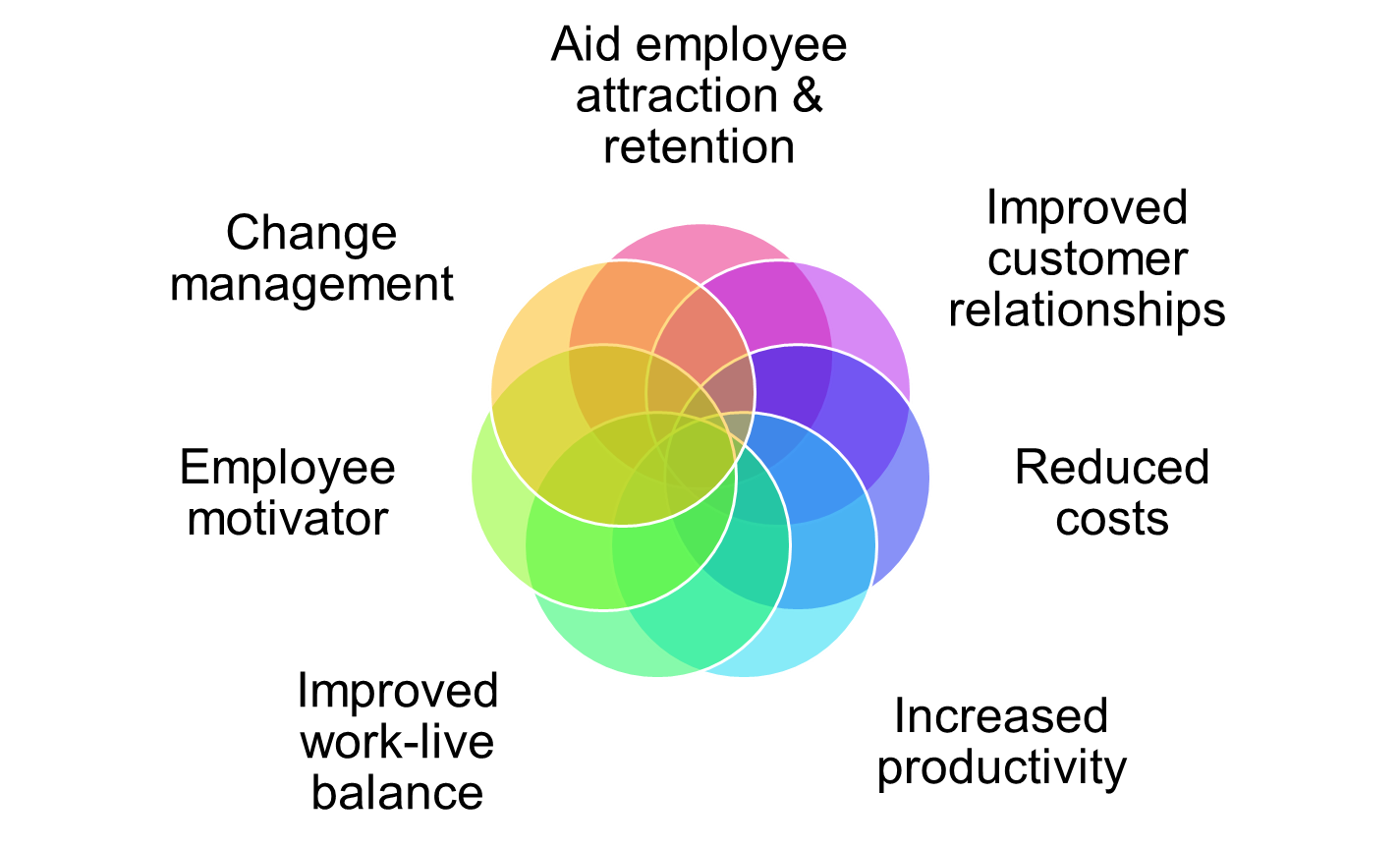 strategies for easing the transformation of Keep employees updated regularly about the plans and progress toward the change implementation supporting your employees and providing training for any new responsibilities can help ease the transition overcoming the potential challenges of strategy implementation.