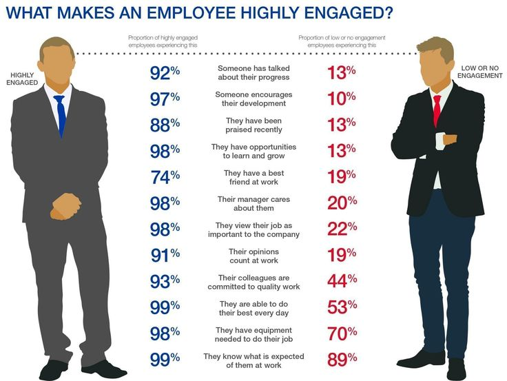 Top 5 Ways to Improve Employee Engagement Strategy