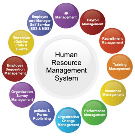 top10 human resource sources essay Finding sources finding sources gathering information for essays which require research: background finding sources--explanation primary & secondary sources on-line(card) catalog magazines & journals library of.
