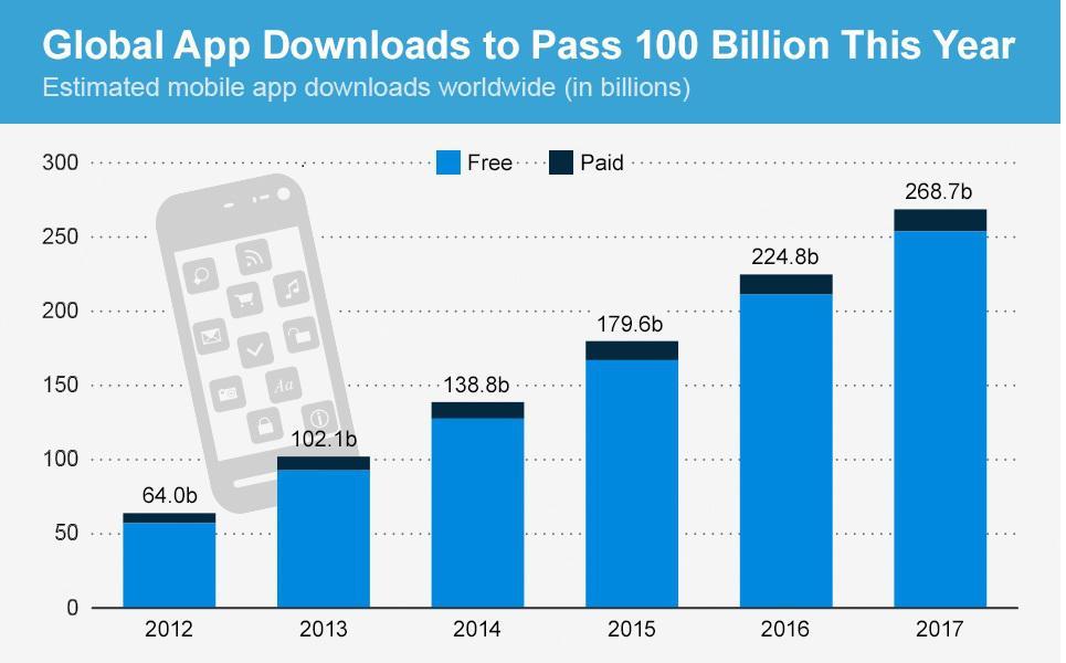 estimated-mobile-app-download