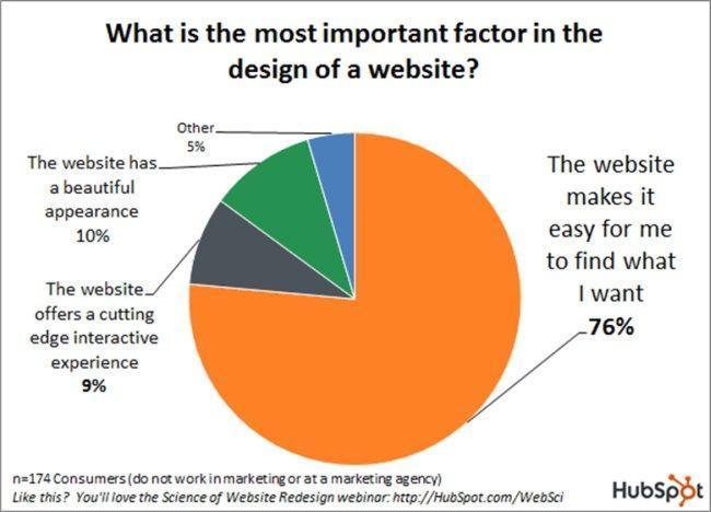 factors of website