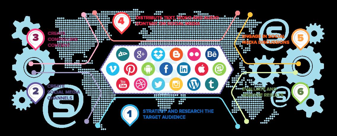 6 Social Media Marketing Strategies To Drastically Improve Efforts In 2017