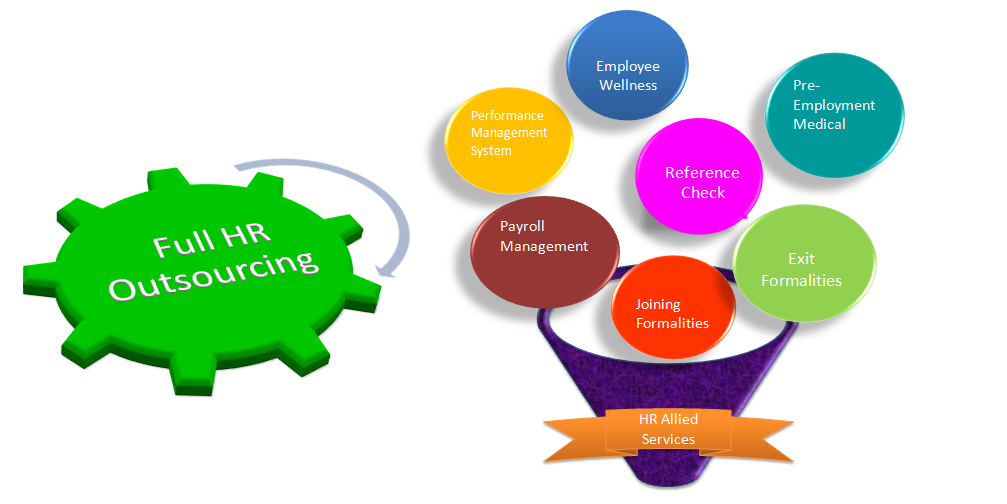 outsourcing and managing a global team Outsourcing relationship management (orm) the theories of outsourcing relationship management have been developed by numerous global industry groups.