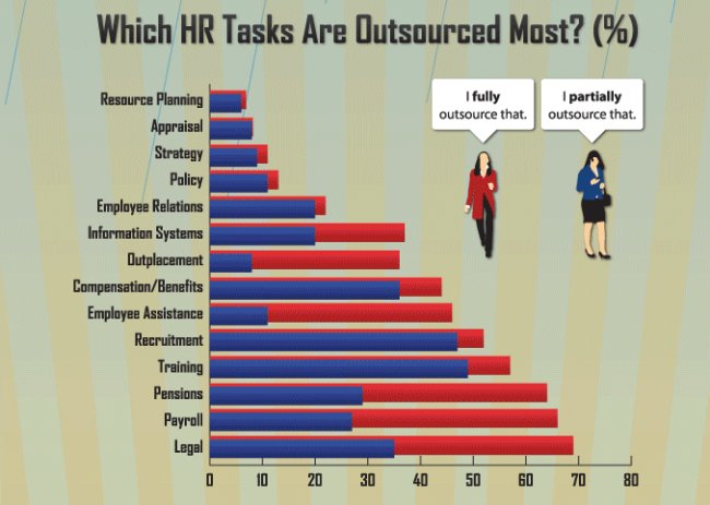 What are the Functions of Human Resource Management: