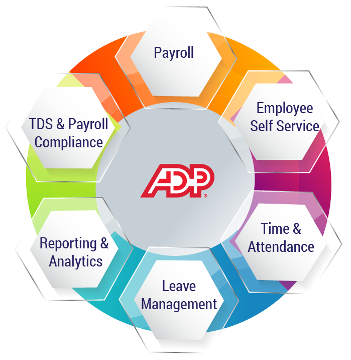 Start Your Fiscal Year With ADP Vista HCM Payroll On Cloud Software
