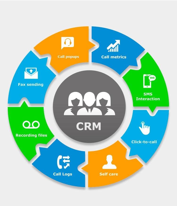 Understanding An Ideal Crm By Crm Software Company In Pune