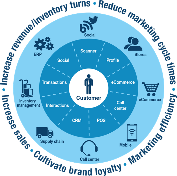 What Does Crm Solutions Mean To A Customer Centric Market