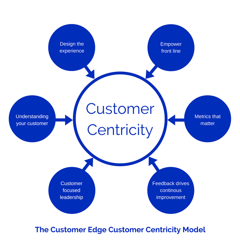 product centric business model customer Transformation from product-centric to customer-centric  business model,  customer centricity in the telecommunications industry.