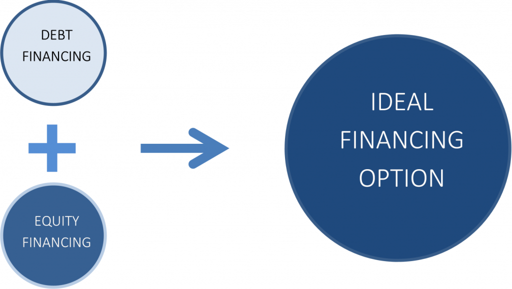 Debt funding Vs Equity funding