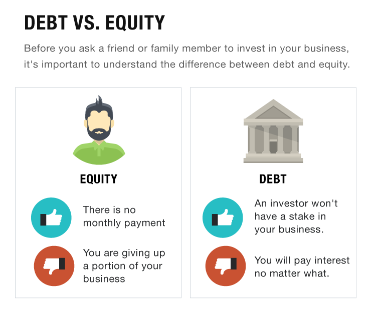 equity vs debt market Equity vs fixed income equity and fixed income products are financial instruments that have very important differences every financial analyst should know equity investments generally consist of stocks or stock mutual funds, while fixed income securities generally consist of corporate or government bonds.