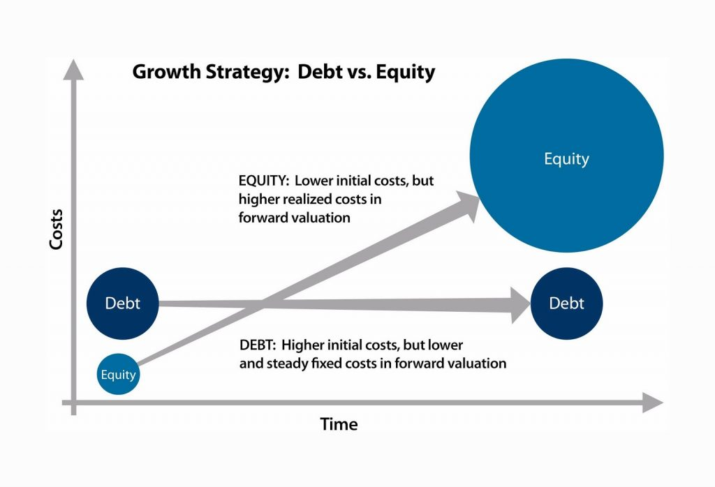 debt versus equity financing paper essays Debt vs equity essays there are two basic ways of financing for a business: debt financing and equity financing debt financing is defined as.