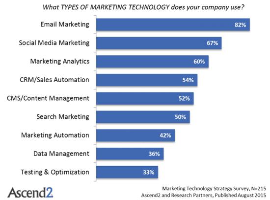 Inhouse Vs. Outsource online marketing