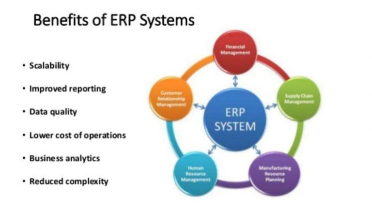 feasibility report of erp system Project name branch name national project management system business projects-information technology-enabled feasibility phase instructions this document is your template to producing a feasibility report, a key requirement for.
