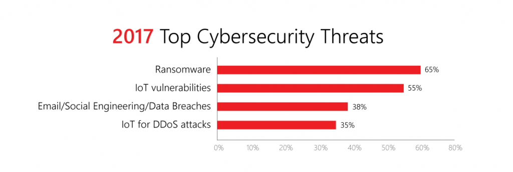 website data security