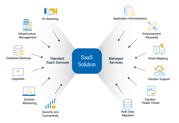 Can You Run Business Operations With Free SaaS Solution?