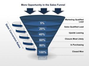 Sales-Resources-Increase-Sales-Sales-Funnel