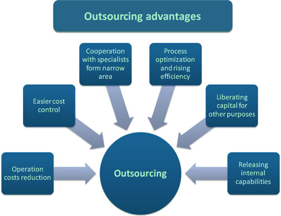 advantages outsourcing smejoinup
