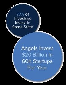 ange investing