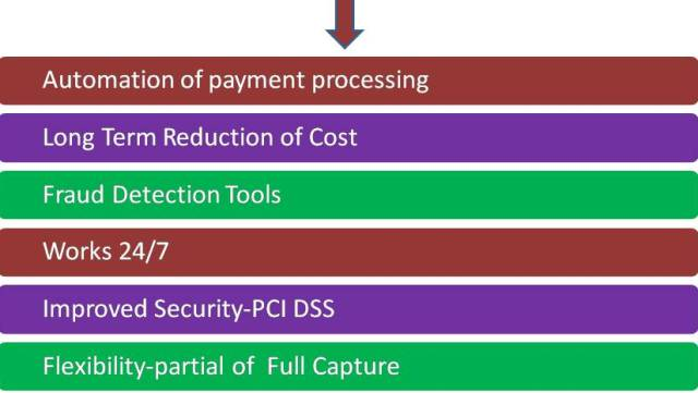 automation of payment processing