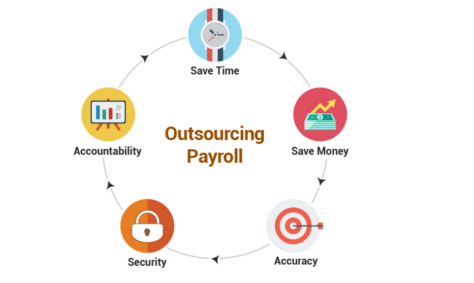Image result for Outsourcing Services Provider