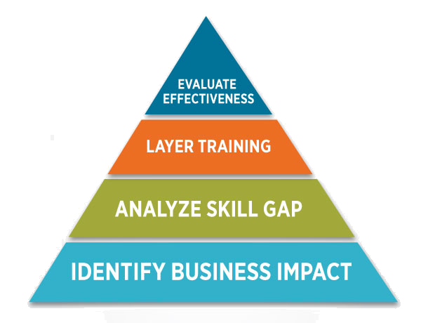benefits of training programs
