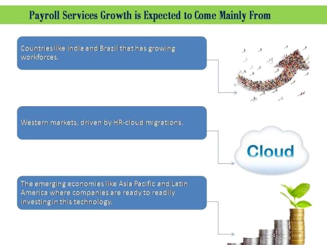 cloud groth payroll