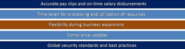 compliance updates