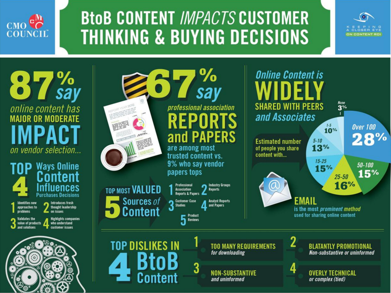 content marketing buying