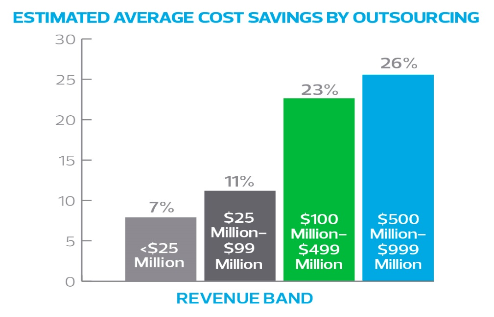 costing graph