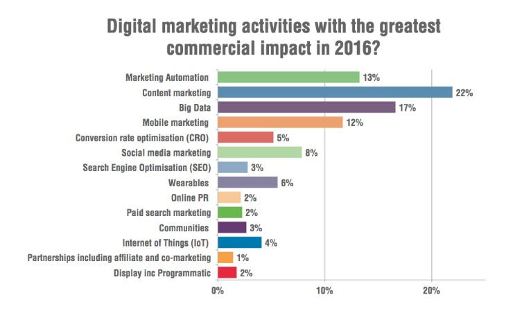 digital marketing graph