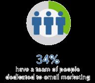 email market strat 3