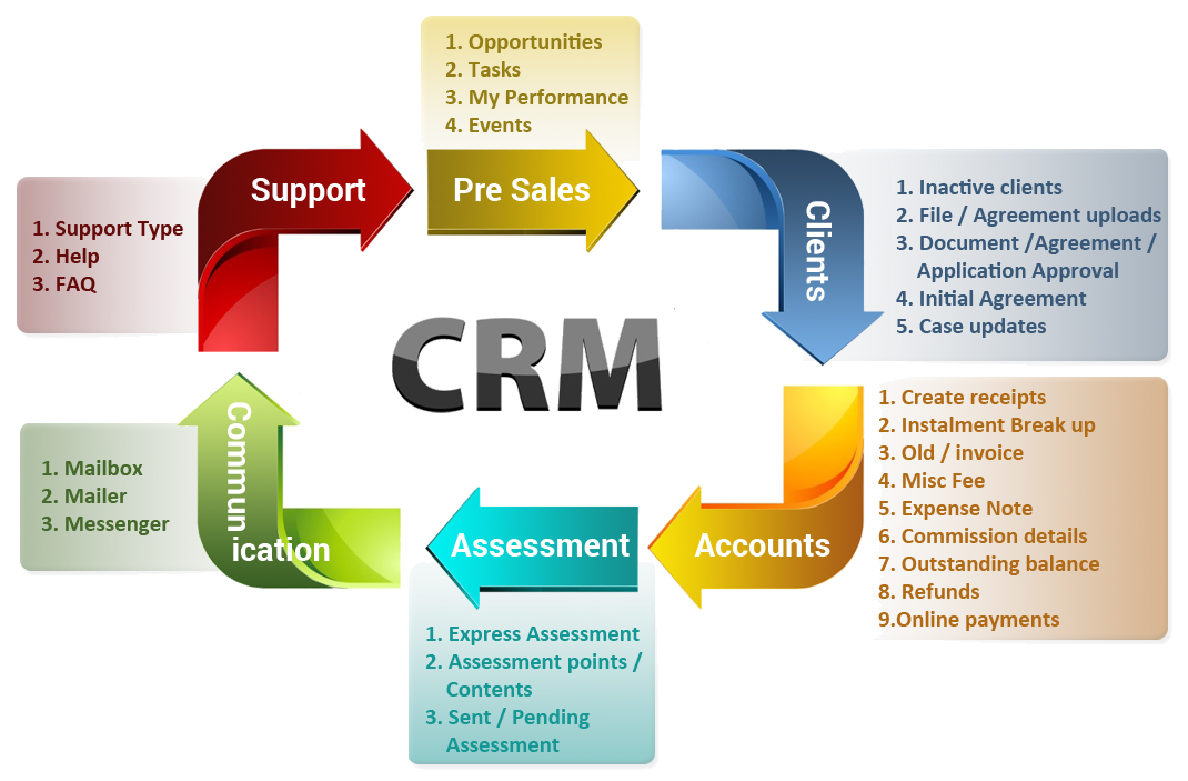 crm thesis in retail Page 3 abstract the purpose of this thesis is study of customer relationship management process in customer retention  we describe the objectives of customer relationship.