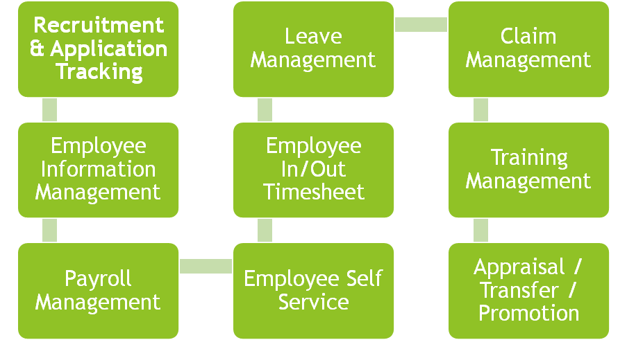 hr tasks simplified