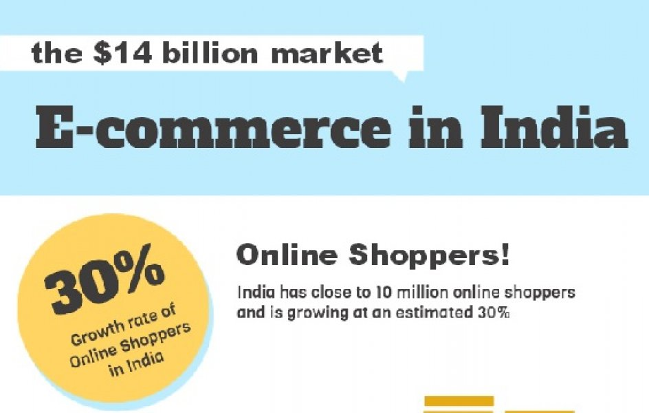 Where is the Indian E-commerce Industry Heading?