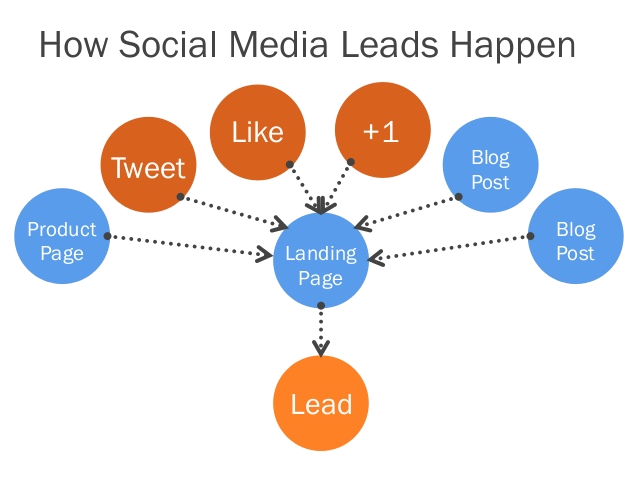 key elements of social media