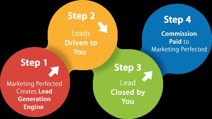 lead gen process