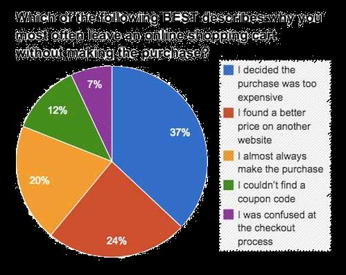 online marketplace behavior