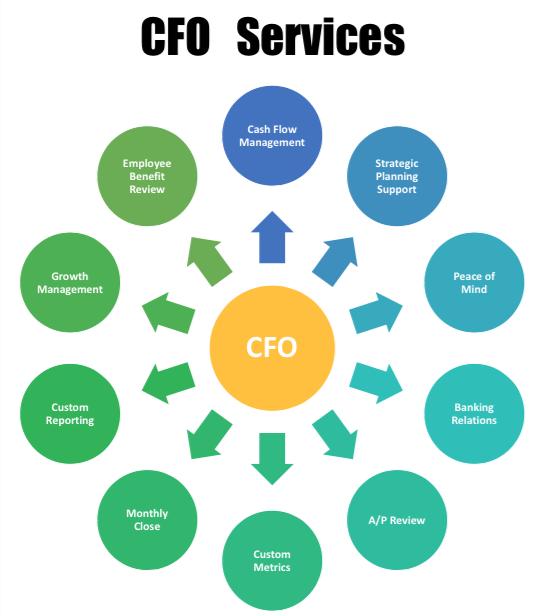 outsourced cdo