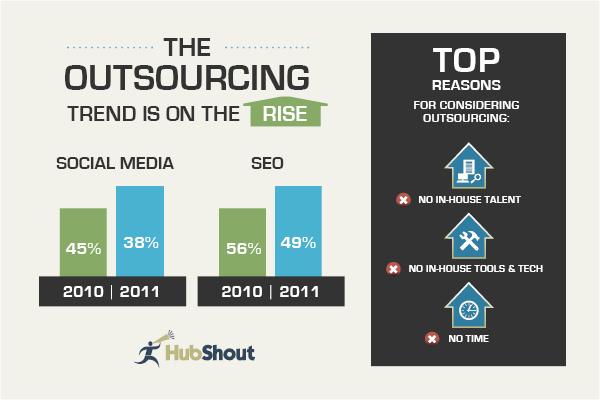 outsourcing trend