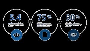 percentage social media