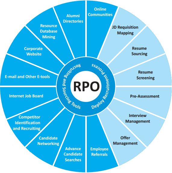 """recruitment process outsourcing rpo market According to a new market research report published by credence research """"recruitment process outsourcing (rpo) (on-demand rpo and end-to-end rpo) market – growth, share, opportunities, competitive analysis and forecast 2015 – 2022"""" the global recruitment process outsourcing (rpo) market was ."""
