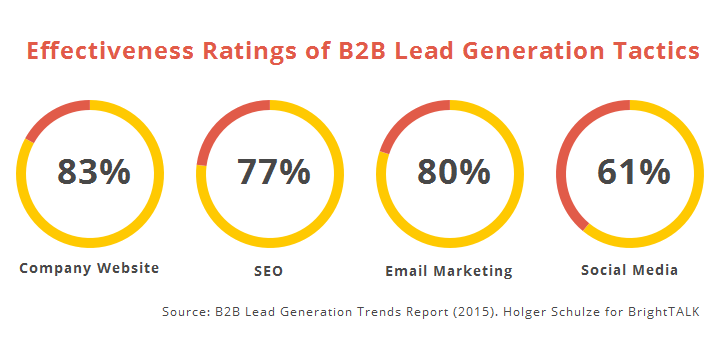 Image result for seo lead generation services
