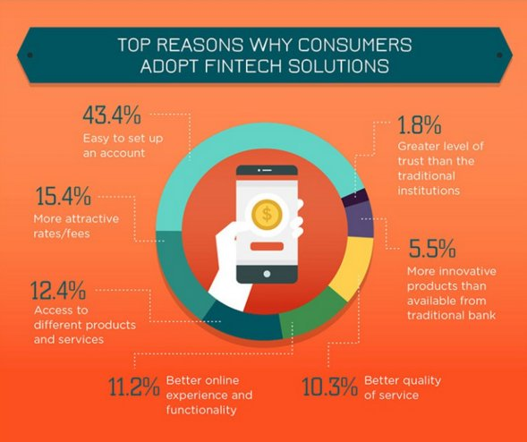 top reasons to adopt fintech