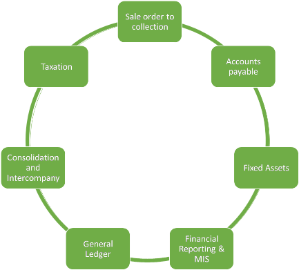 types of accounting to outsource